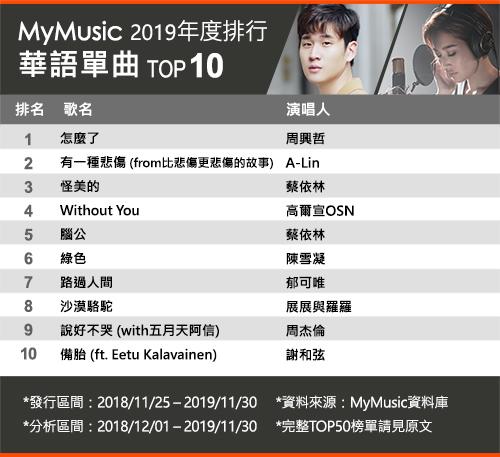 MyMusic 2019年度排行榜 華語單曲 TOP 50